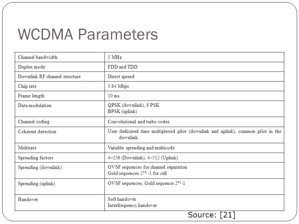 WCDMA Parameters Source: [21] Channel bandwidth 5 MHz Duplex mode